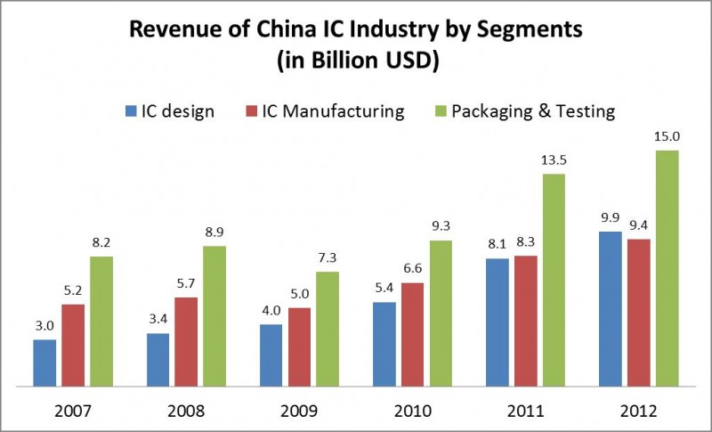 Revenue of China ICs