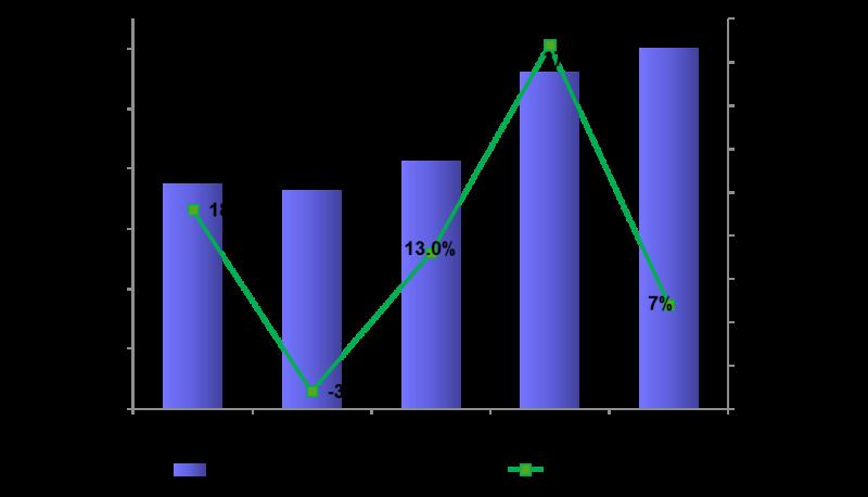 SEMI industry growth chart