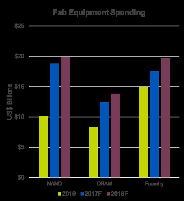 SEMI fab equipment spending