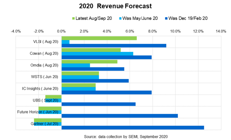 Revenue forecasts by leading market research firms