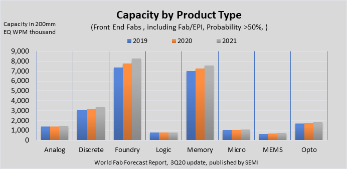 Installed capacity by product type