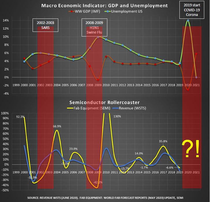 Macro economic indicator: GDP and unemployment