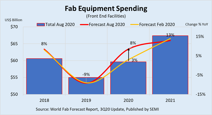 Fab equipment spending over time