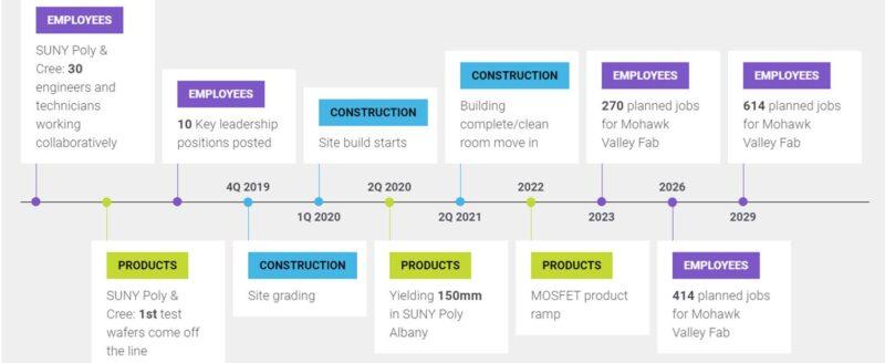 Cree NY fab construction timeline