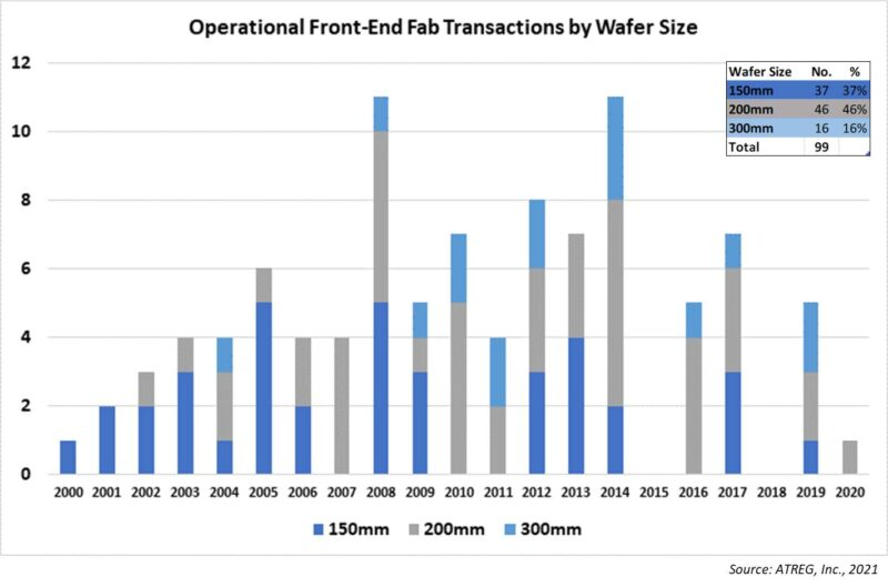 Operational front-end fab transactions by wafer size