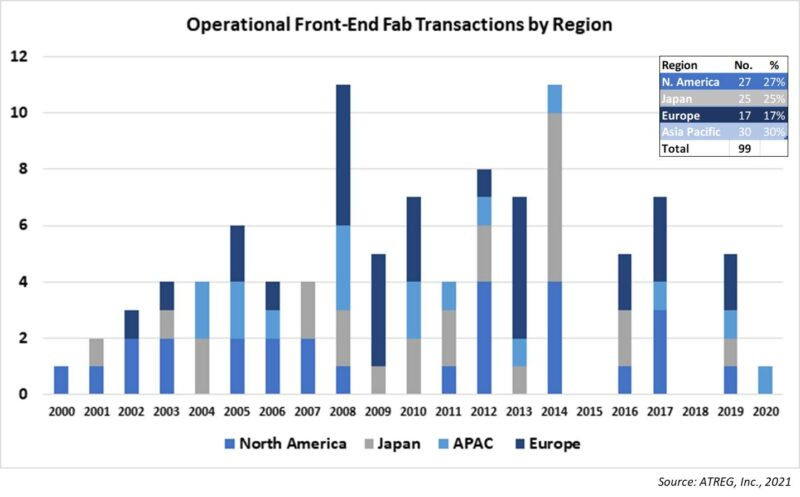 Operational front-end fab transactions by region