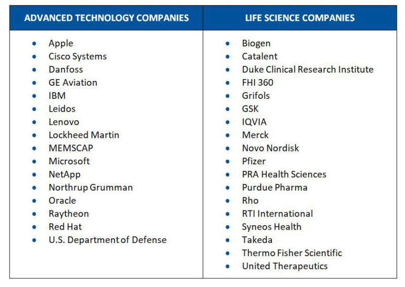 RTP advanced technology and life sciences companies