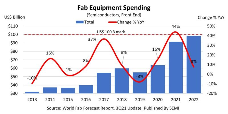 SEMI fab equipment forecast graph 1
