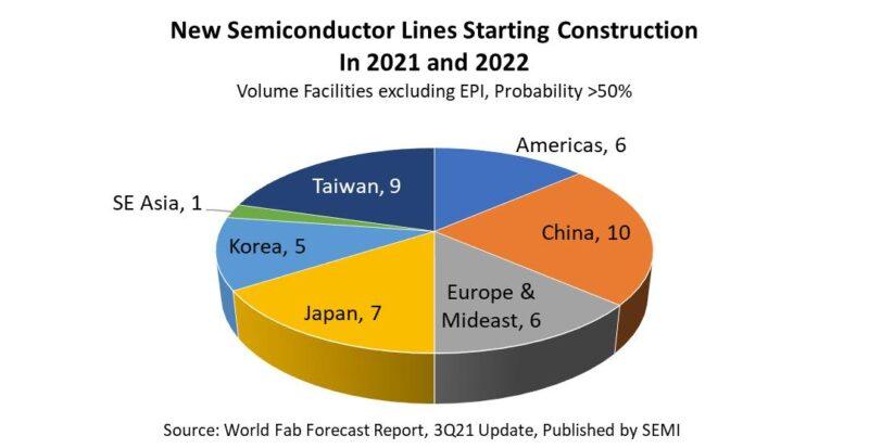 SEMI fab equipment graph 2